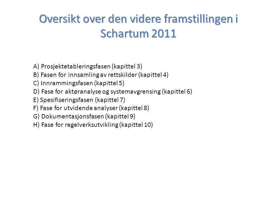 Oversikt over den videre framstillingen i Schartum 2011 A) Prosjektetableringsfasen (kapittel 3) B) Fasen for innsamling av rettskilder (kapittel 4) C) Innrammingsfasen (kapittel 5) D) Fase for aktøranalyse og systemavgrensing (kapittel 6) E) Spesifiseringsfasen (kapittel 7) F) Fase for utvidende analyser (kapittel 8) G) Dokumentasjonsfasen (kapittel 9) H) Fase for regelverksutvikling (kapittel 10)