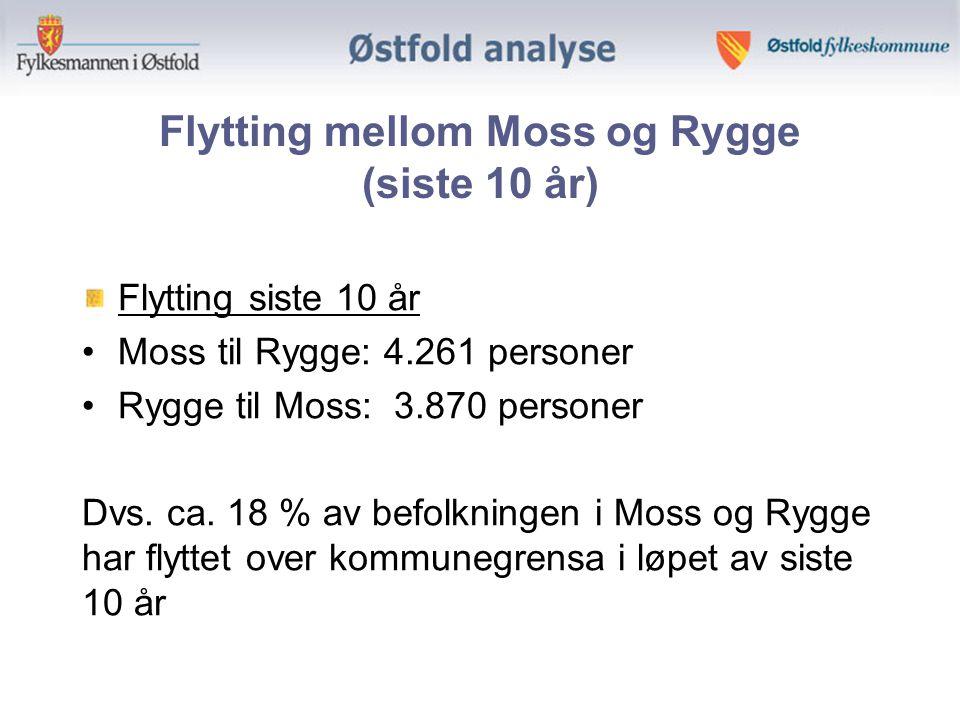 Flytting mellom Moss og Rygge (siste 10 år) Flytting siste 10 år Moss til Rygge: 4.261 personer Rygge til Moss: 3.870 personer Dvs.