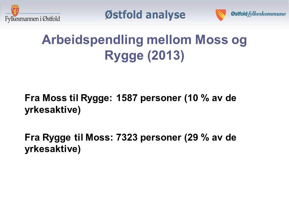 Arbeidspendling mellom Moss og Rygge (2013) Fra Moss til Rygge: 1587 personer (10 % av de yrkesaktive) Fra Rygge til Moss: 7323 personer (29 % av de yrkesaktive)