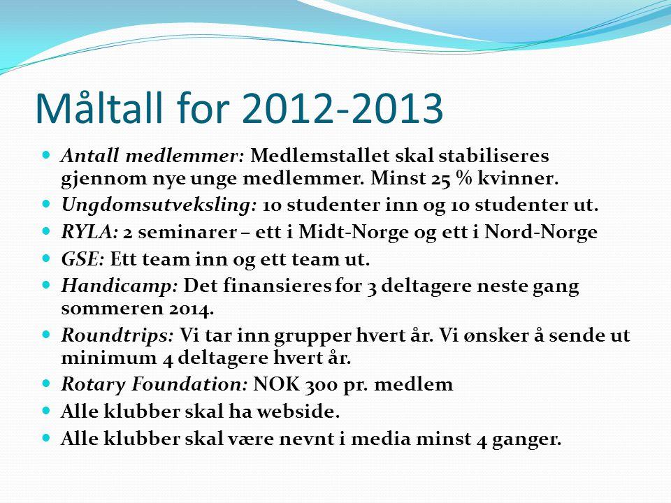 Måltall for 2012-2013 Antall medlemmer: Medlemstallet skal stabiliseres gjennom nye unge medlemmer. Minst 25 % kvinner. Ungdomsutveksling: 10 studente