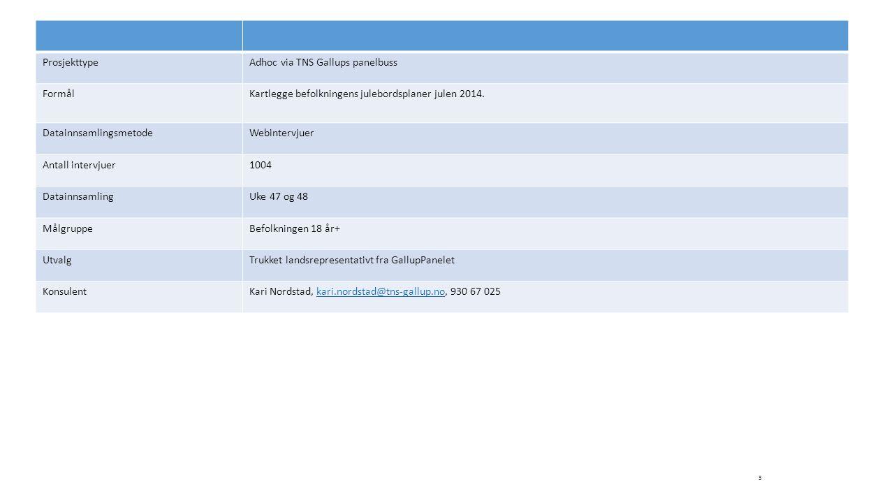 ProsjekttypeAdhoc via TNS Gallups panelbuss FormålKartlegge befolkningens julebordsplaner julen 2014. DatainnsamlingsmetodeWebintervjuer Antall interv