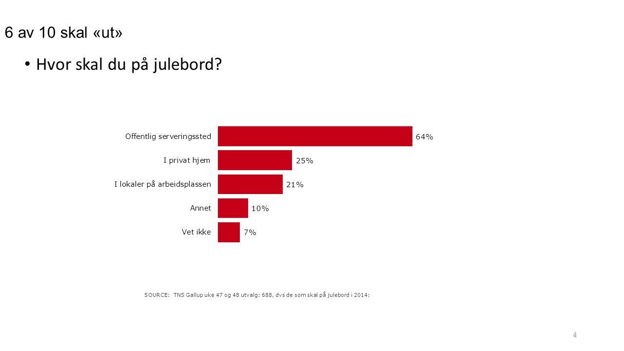6 av 10 skal «ut» 4 Hvor skal du på julebord? SOURCE: TNS Gallup uke 47 og 48 utvalg: 688, dvs de som skal på julebord i 2014: