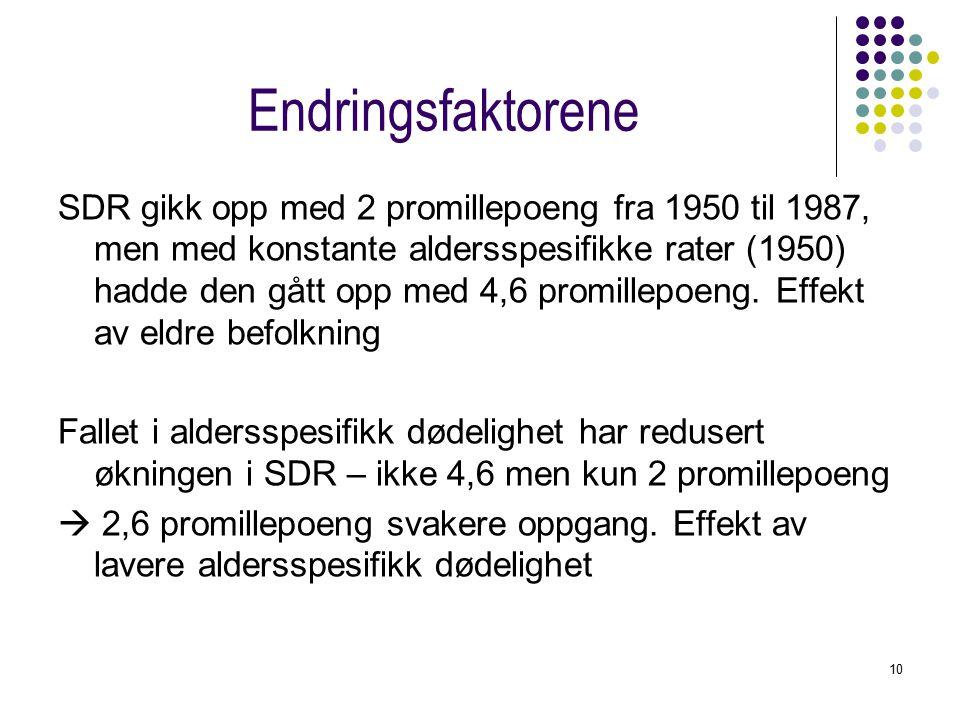 10 Endringsfaktorene SDR gikk opp med 2 promillepoeng fra 1950 til 1987, men med konstante aldersspesifikke rater (1950) hadde den gått opp med 4,6 promillepoeng.