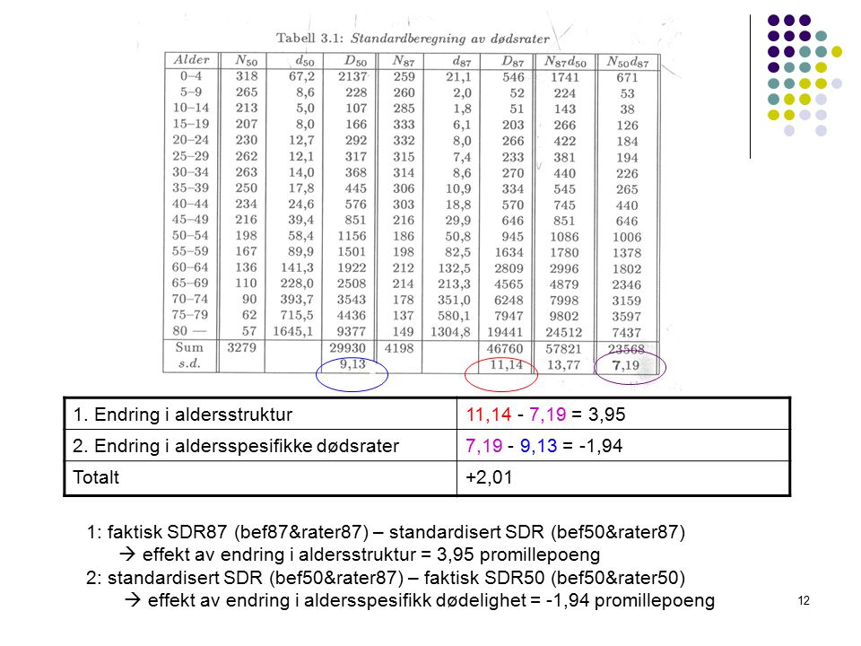 12 1: faktisk SDR87 (bef87&rater87) – standardisert SDR (bef50&rater87)  effekt av endring i aldersstruktur = 3,95 promillepoeng 2: standardisert SDR (bef50&rater87) – faktisk SDR50 (bef50&rater50)  effekt av endring i aldersspesifikk dødelighet = -1,94 promillepoeng 1.