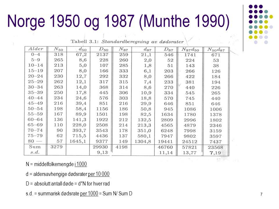 7 Norge 1950 og 1987 (Munthe 1990) N = middelfolkemengde i 1000 d = aldersavhengige dødsrater per 10 000 D = absolutt antall døde = d*N for hver rad s.d.