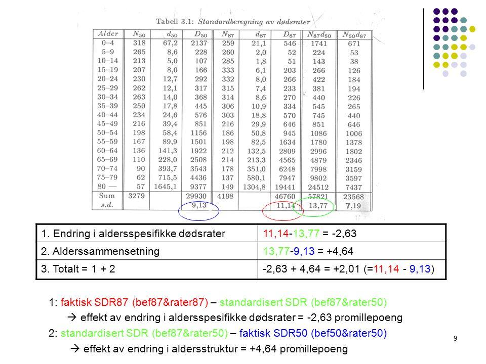 9 1: faktisk SDR87 (bef87&rater87) – standardisert SDR (bef87&rater50)  effekt av endring i aldersspesifikke dødsrater = -2,63 promillepoeng 2: standardisert SDR (bef87&rater50) – faktisk SDR50 (bef50&rater50)  effekt av endring i aldersstruktur = +4,64 promillepoeng 1.