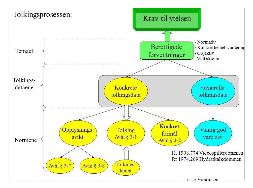 Lasse Simonsen Avtaletolking – berettigede forventninger Avhl § 3-2 Avhl § 3-10 Avhl § 3-8 Avhl § 3-3 Avhl § 3-7 Lovgivningens fragmentariske preg: