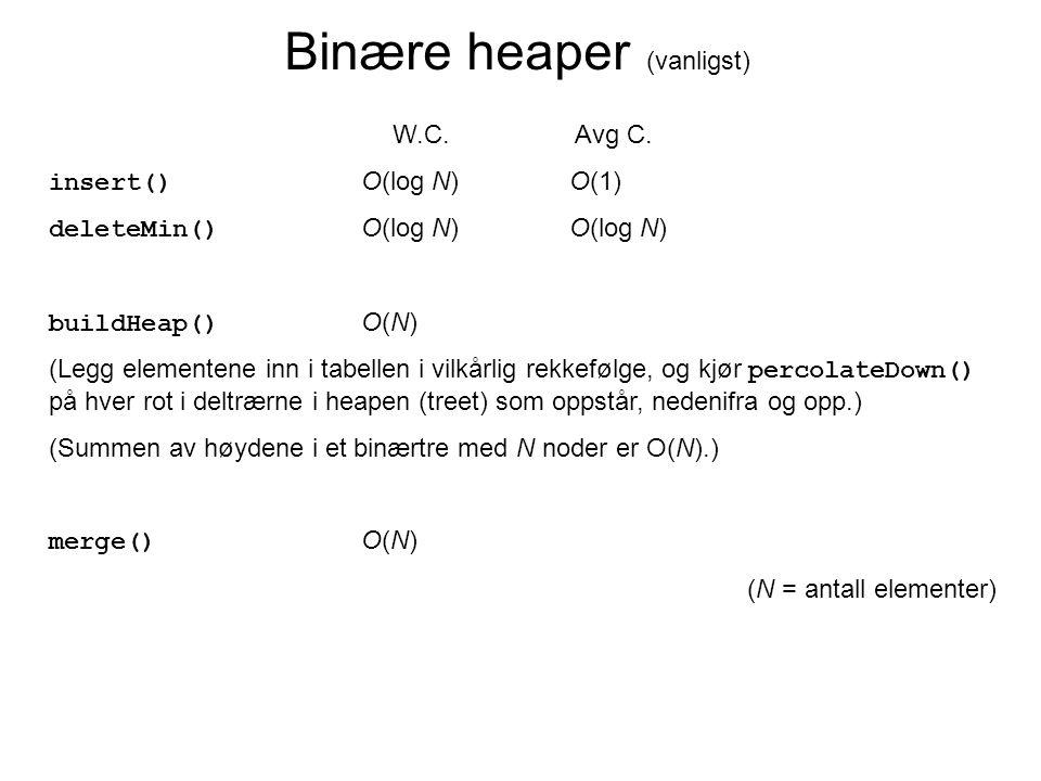 Binære heaper (vanligst) W.C. Avg C. insert() O(log N)O(1) deleteMin() O(log N)O(log N) buildHeap() O(N) (Legg elementene inn i tabellen i vilkårlig r