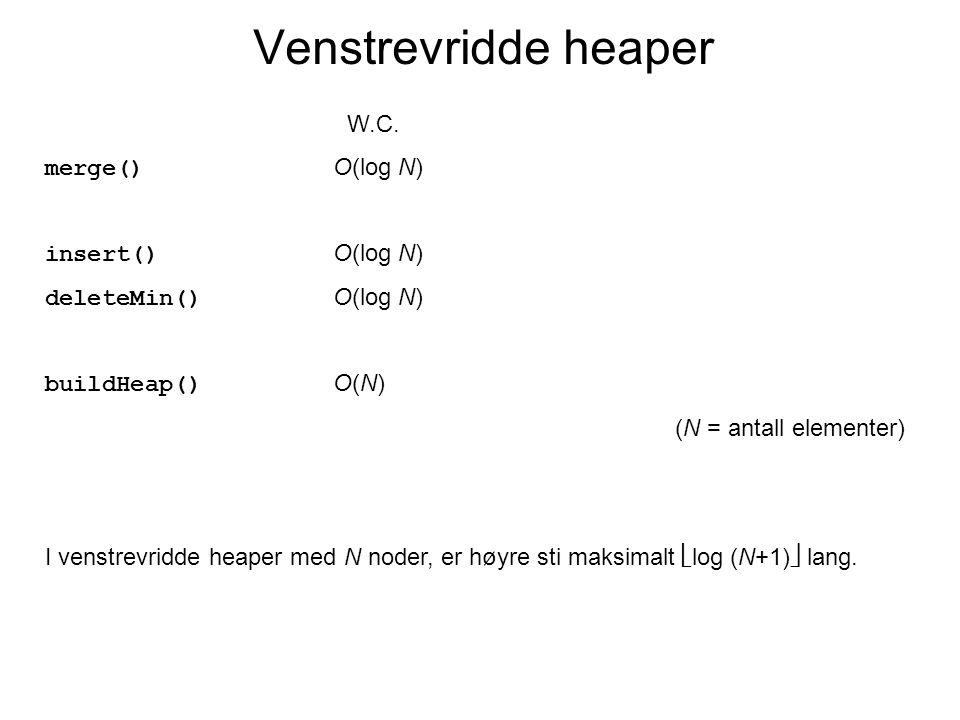 Venstrevridde heaper W.C. merge() O(log N) insert() O(log N) deleteMin() O(log N) buildHeap() O(N) (N = antall elementer) I venstrevridde heaper med N