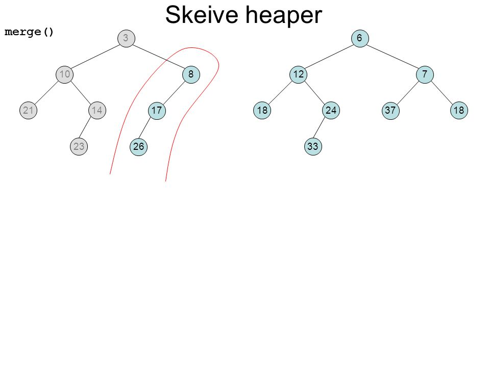 merge() Skeive heaper 108 2114 23 17 26 127 1824 33 37 18 36