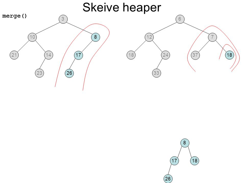 merge() Skeive heaper 108 2114 23 17 26 127 1824 33 37 18 36 8 17 26 18