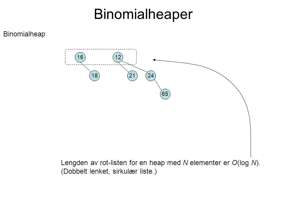 Binomialheaper Binomialheap 16 18 12 2124 65 Lengden av rot-listen for en heap med N elementer er O(log N). (Dobbelt lenket, sirkulær liste.)
