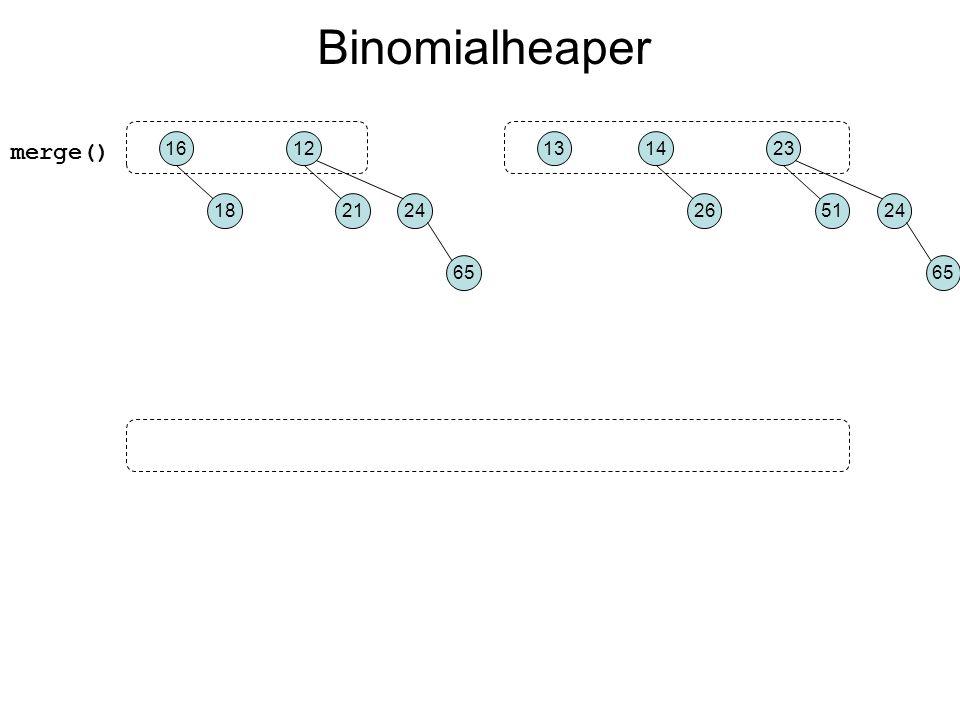 merge() 16 18 12 2124 65 14 26 23 5124 65 13 Binomialheaper