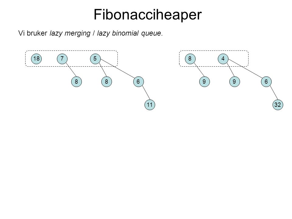 Vi bruker lazy merging / lazy binomial queue. Fibonacciheaper 187 8 5 86 11 8 9 4 96 32