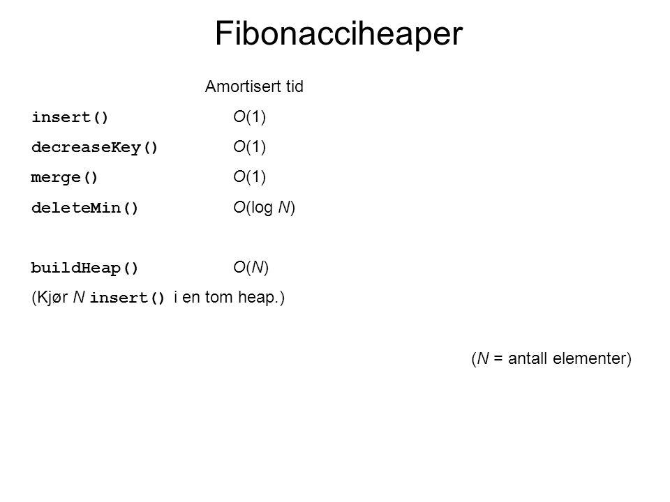 Amortisert tid insert() O(1) decreaseKey() O(1) merge() O(1) deleteMin() O(log N) buildHeap() O(N) (Kjør N insert() i en tom heap.) (N = antall elementer) Fibonacciheaper