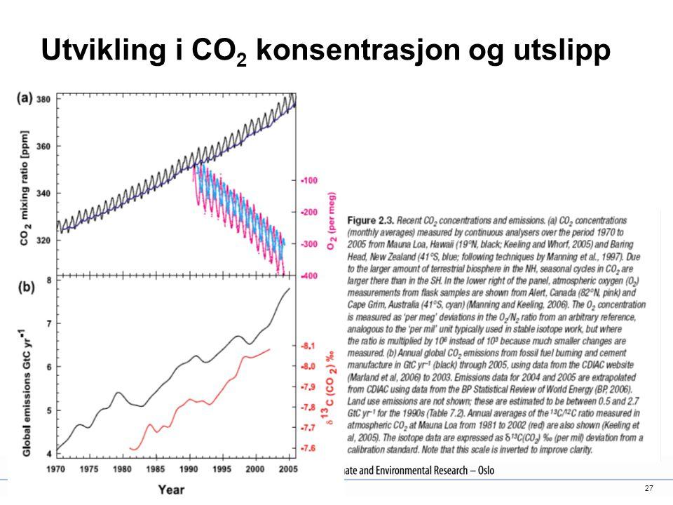 27 Utvikling i CO 2 konsentrasjon og utslipp