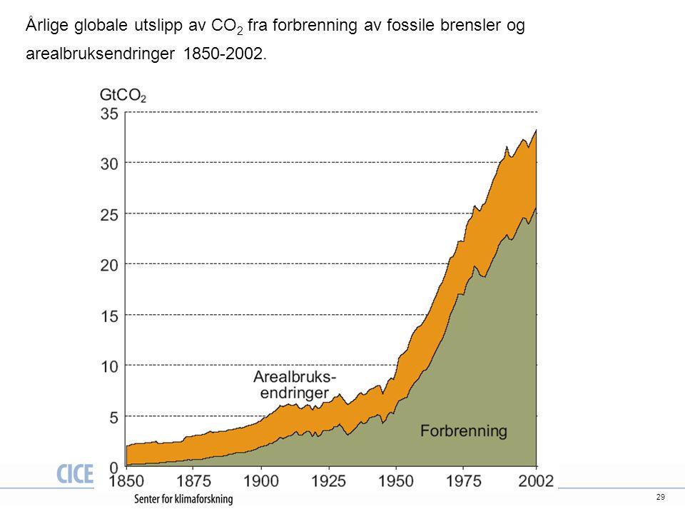 29 Årlige globale utslipp av CO 2 fra forbrenning av fossile brensler og arealbruksendringer 1850-2002.