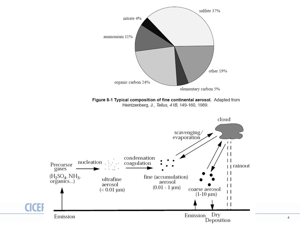 35 Definisjon av strålingspådriv
