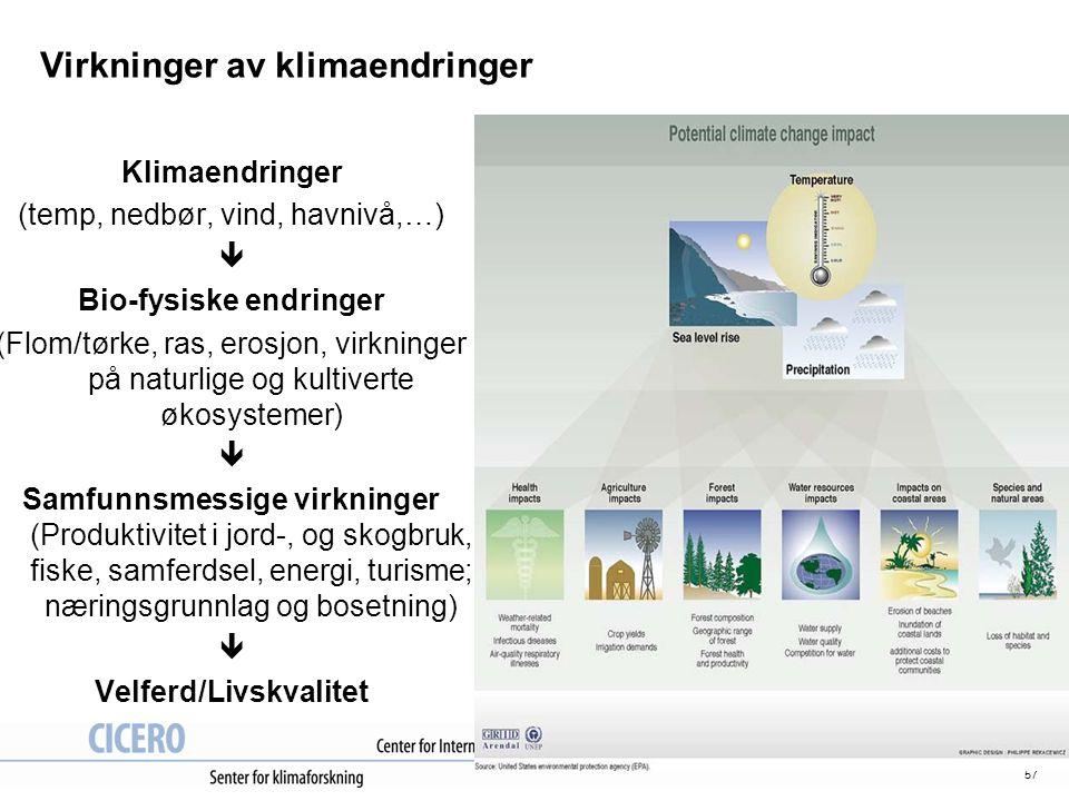 57 Virkninger av klimaendringer Klimaendringer (temp, nedbør, vind, havnivå,…)  Bio-fysiske endringer (Flom/tørke, ras, erosjon, virkninger på naturl