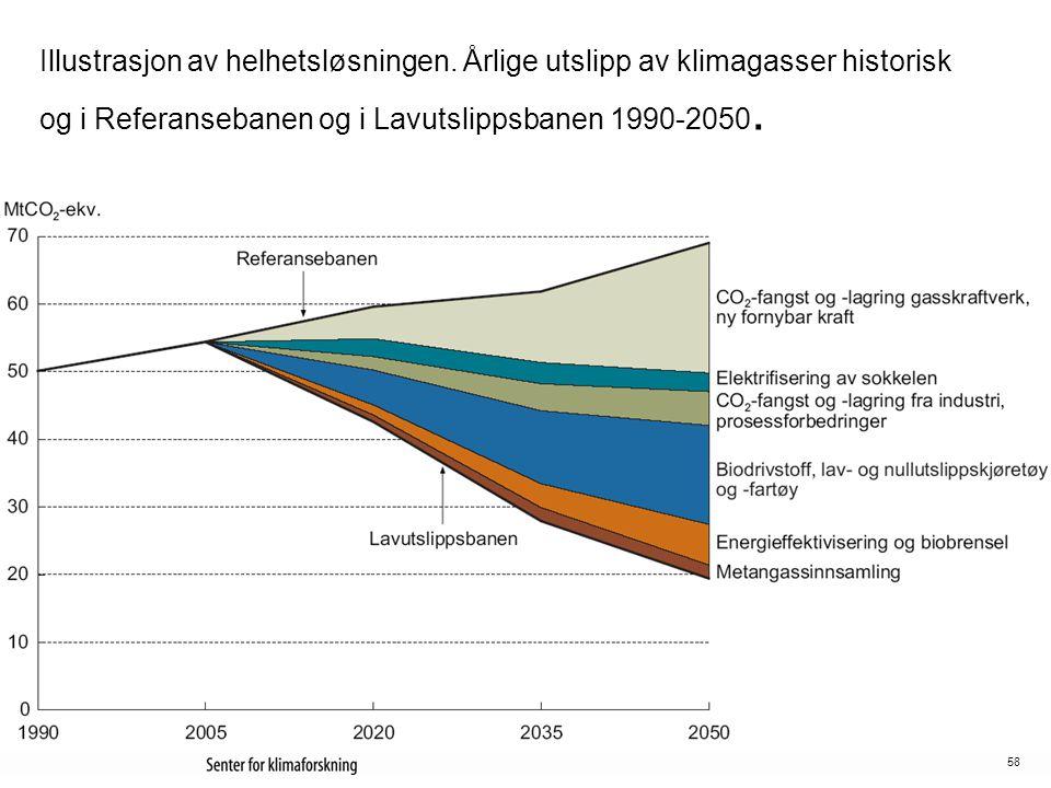 58 Illustrasjon av helhetsløsningen. Årlige utslipp av klimagasser historisk og i Referansebanen og i Lavutslippsbanen 1990-2050.