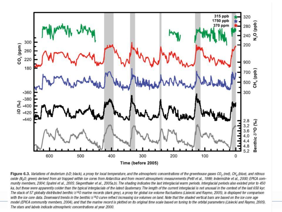 40 T(K) Z(km) Troposfære Tropopause Stratosfære E=σTs 4 Ts E=σTp 4 Tp 1.Naturlig drivhuseffekt øker med Ts-Tp 2.Økt drivhuseffekt vil redusere Ts-Tp  Negativt lapse Rate feedback 3.Men økt Tp vil gi mer H2O i øvre troposfære  Sterkere H2O feedback.