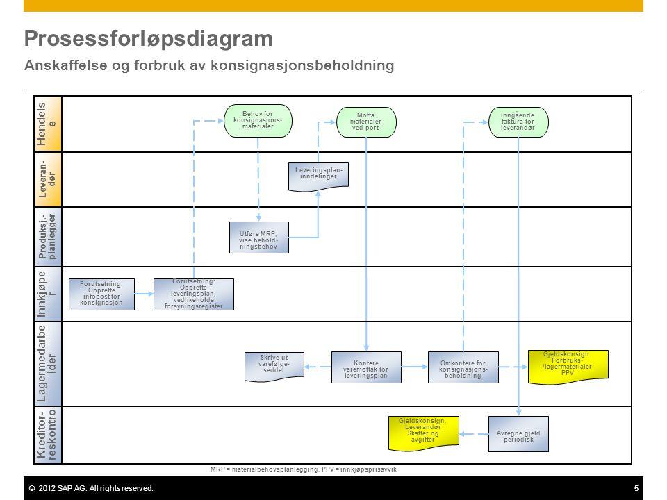 ©2012 SAP AG. All rights reserved.5 Prosessforløpsdiagram Anskaffelse og forbruk av konsignasjonsbeholdning Produksj.- planlegger Lagermedarbe ider Kr