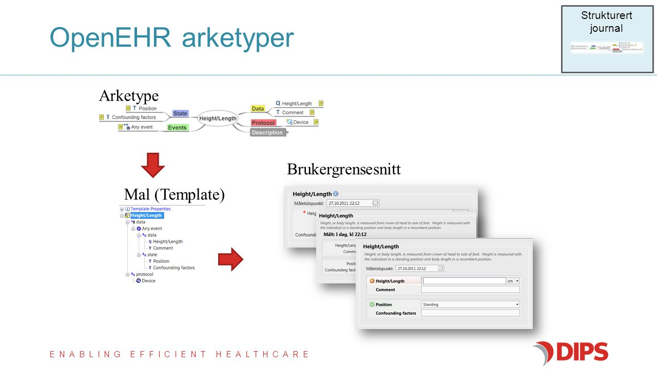 ENABLING EFFICIENT HEALTHCARE OpenEHR arketyper Arketype Mal (Template) Brukergrensesnitt Strukturert journal