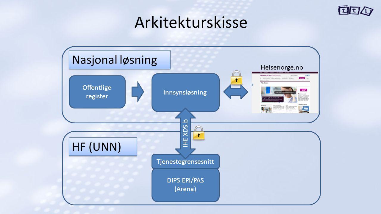 Arkitekturskisse Offentlige register Innsynsløsning DIPS EPJ/PAS (Arena) Helsenorge.no Nasjonal løsning Tjenestegrensesnitt HF (UNN) IHE XDS.b
