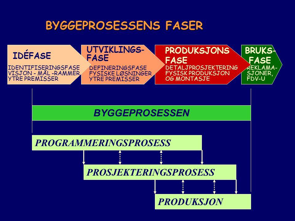 BRUKS- FASE REKLAMA- SJONER, FDV-U PRODUKSJONS FASE DETALJPROSJEKTERING FYSISK PRODUKSJON OG MONTASJE UTVIKLINGS- FASE DEFINERINGSFASE FYSISKE LØSNING