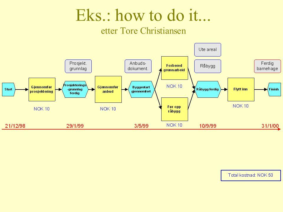 Eks.: how to do it... etter Tore Christiansen