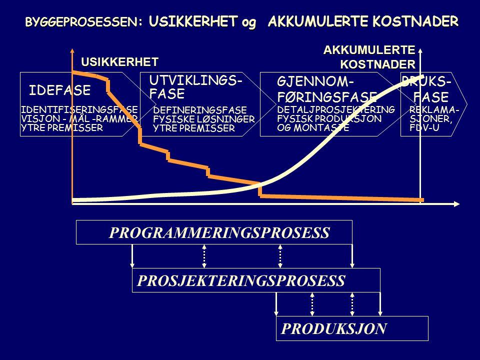 BRUKS- FASE REKLAMA- SJONER, FDV-U GJENNOM- FØRINGSFASE DETALJPROSJEKTERING FYSISK PRODUKSJON OG MONTASJE UTVIKLINGS- FASE DEFINERINGSFASE FYSISKE LØS