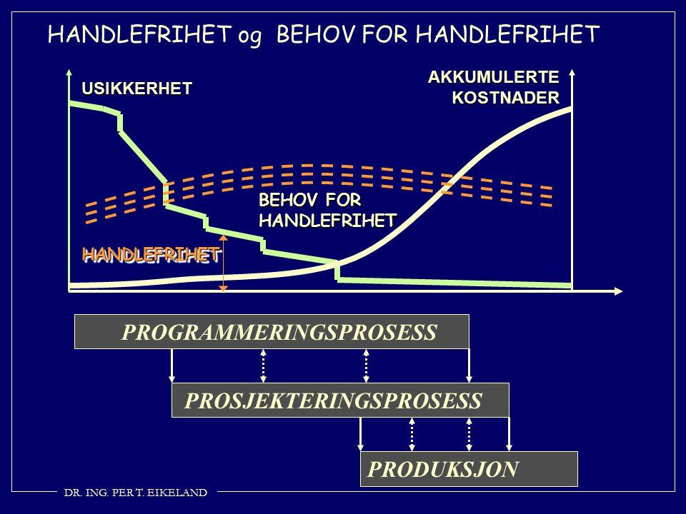 PROGRAMMERINGSPROSESS PROSJEKTERINGSPROSESS PRODUKSJON HANDLEFRIHET og BEHOV FOR HANDLEFRIHET USIKKERHET AKKUMULERTE KOSTNADER HANDLEFRIHETHANDLEFRIHE