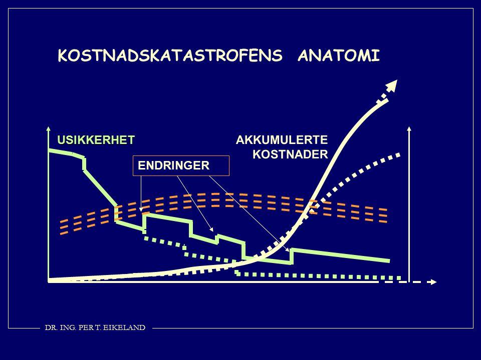 USIKKERHET AKKUMULERTE KOSTNADER KOSTNADSKATASTROFENS ANATOMI ENDRINGER DR. ING. PER T. EIKELAND