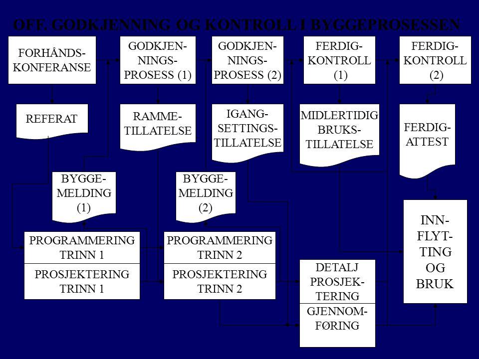 FORHÅNDS- KONFERANSE REFERAT RAMME- TILLATELSE IGANG- SETTINGS- TILLATELSE MIDLERTIDIG BRUKS- TILLATELSE FERDIG- ATTEST GODKJEN- NINGS- PROSESS (2) GO