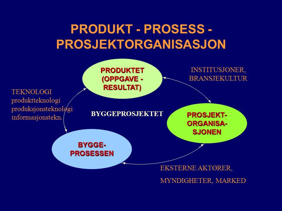 PRODUKT - PROSESS - PROSJEKTORGANISASJON PRODUKTET (OPPGAVE - RESULTAT) BYGGE-PROSESSEN PROSJEKT-ORGANISA-SJONEN BYGGEPROSJEKTET EKSTERNE AKTØRER, MYN