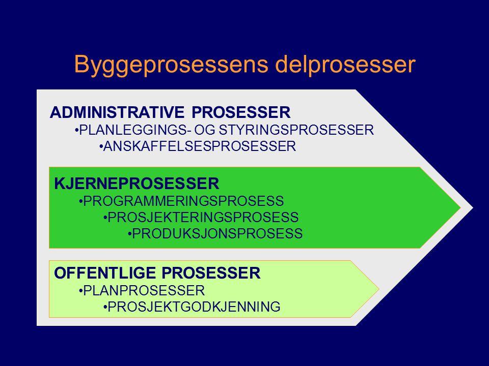 ADMINISTRATIVE PROSESSER PLANLEGGINGS- OG STYRINGSPROSESSER ANSKAFFELSESPROSESSER De administrative prosessene skjer foran, parallelt med og etter samtlige delprosesser.