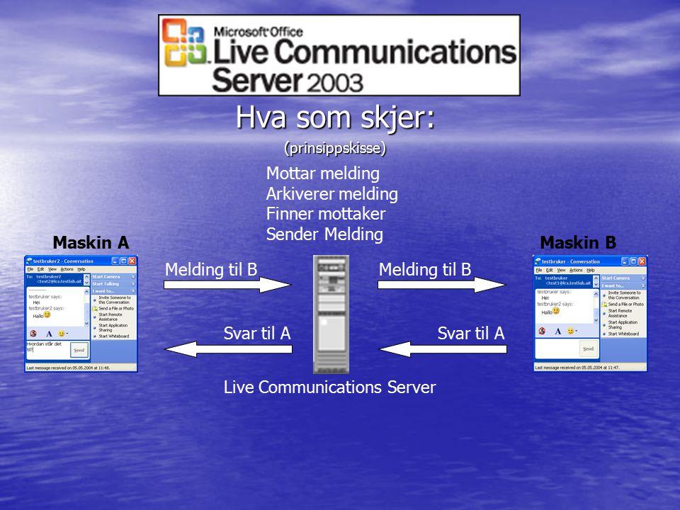 Hva som skjer: (prinsippskisse) Maskin AMaskin B Live Communications Server Mottar melding Arkiverer melding Finner mottaker Sender Melding Melding til B Svar til A