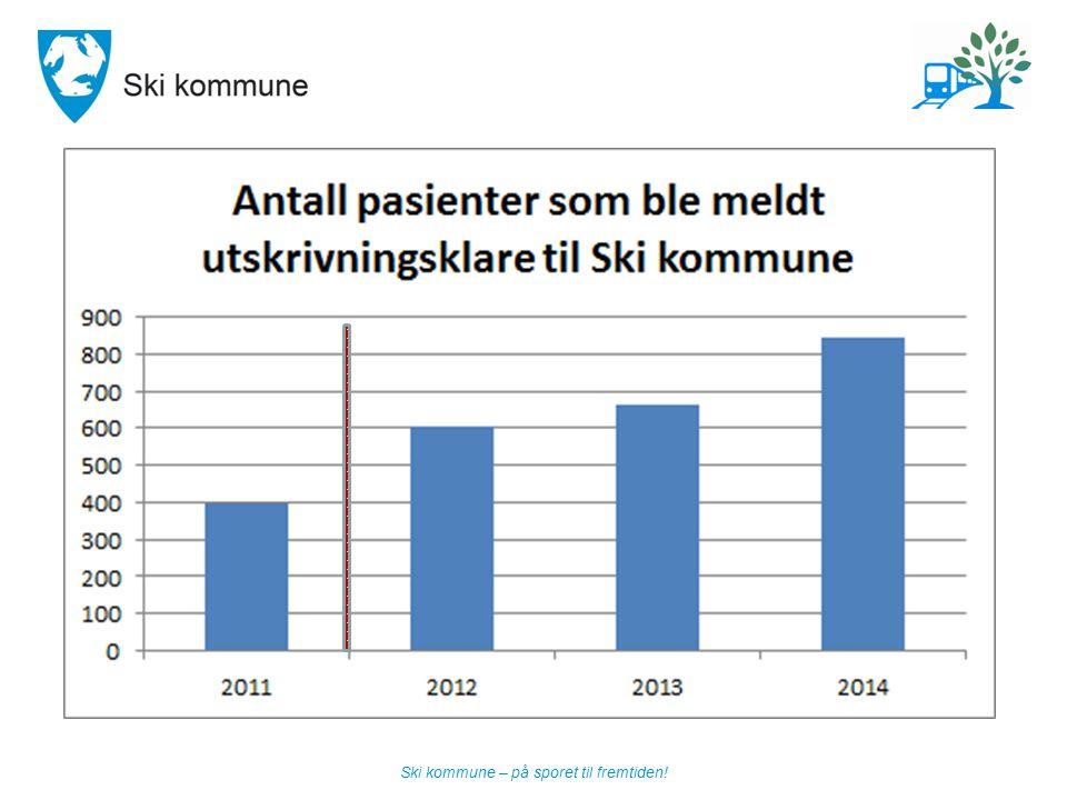 Ski kommune – på sporet til fremtiden!