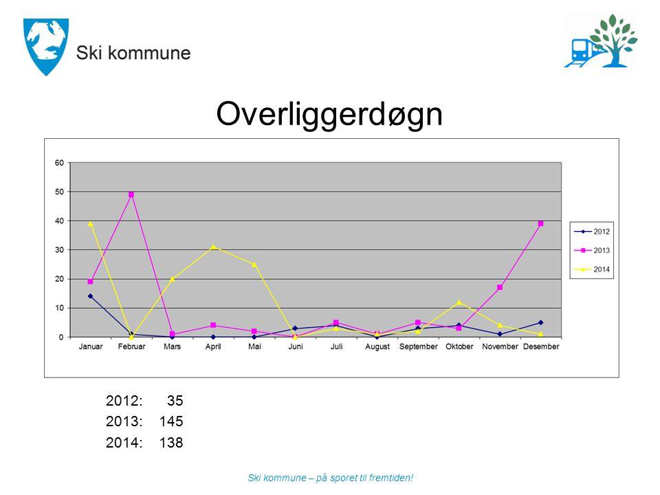 Overliggerdøgn 2012: 35 2013: 145 2014: 138