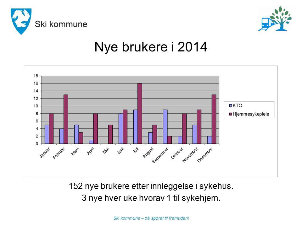 Ski kommune – på sporet til fremtiden! Nye brukere i 2014 152 nye brukere etter innleggelse i sykehus. 3 nye hver uke hvorav 1 til sykehjem.