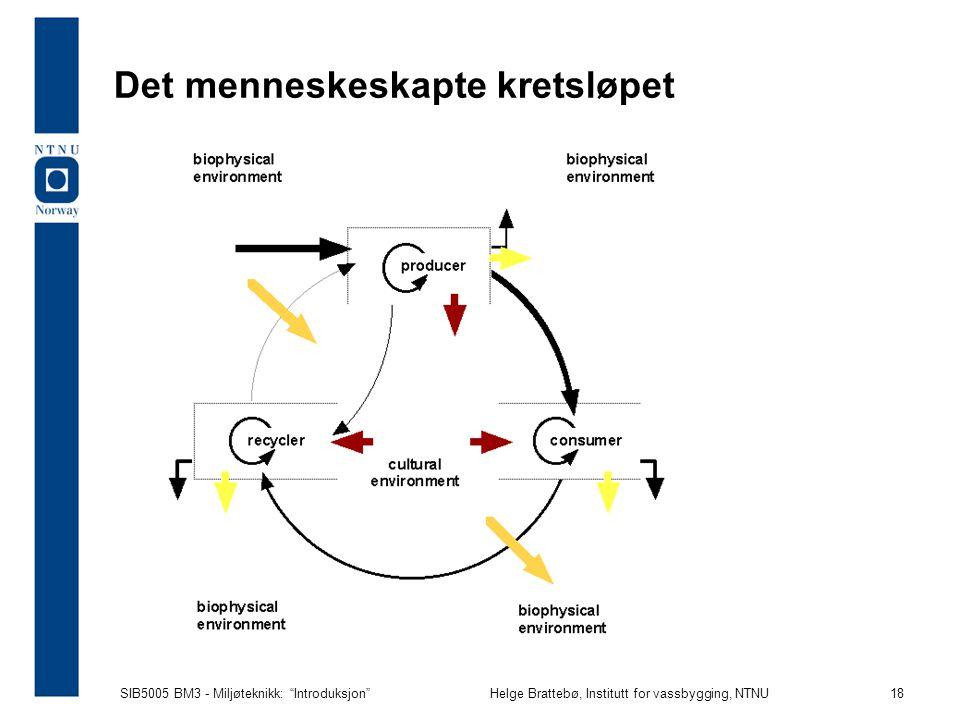 SIB5005 BM3 - Miljøteknikk: Introduksjon Helge Brattebø, Institutt for vassbygging, NTNU 18 Det menneskeskapte kretsløpet