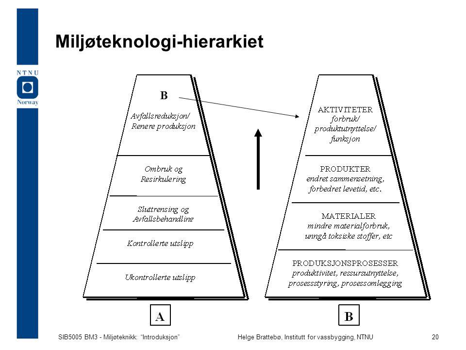 SIB5005 BM3 - Miljøteknikk: Introduksjon Helge Brattebø, Institutt for vassbygging, NTNU 20 Miljøteknologi-hierarkiet B
