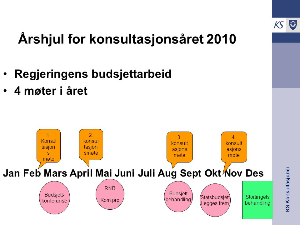 KS Konsultasjoner Årshjul for konsultasjonsåret 2010 Regjeringens budsjettarbeid 4 møter i året Jan Feb Mars April Mai Juni Juli Aug Sept Okt Nov Des 1.