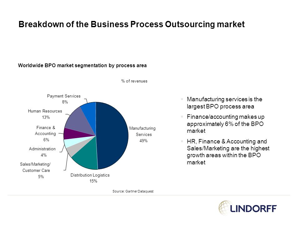Breakdown of the Business Process Outsourcing market Worldwide BPO market segmentation by process area Manufacturing Services 49% Distribution Logisti