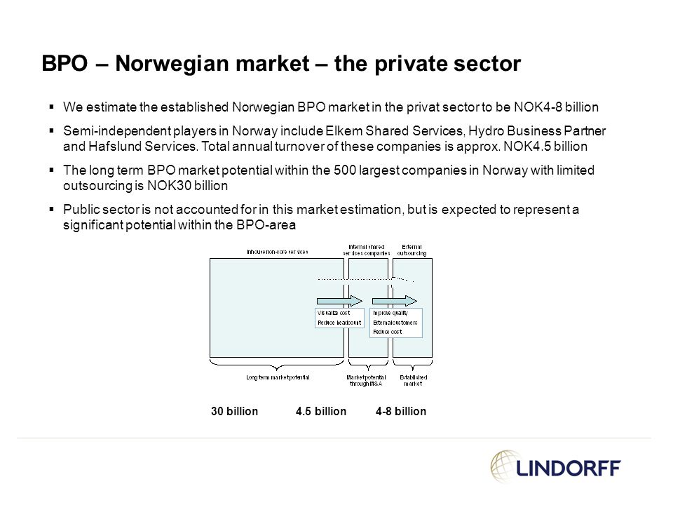  We estimate the established Norwegian BPO market in the privat sector to be NOK4-8 billion  Semi-independent players in Norway include Elkem Shared