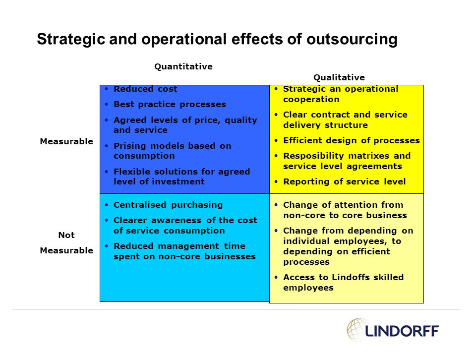 Strategic and operational effects of outsourcing Quantitative Qualitative Strategic an operational cooperation Clear contract and service delivery str