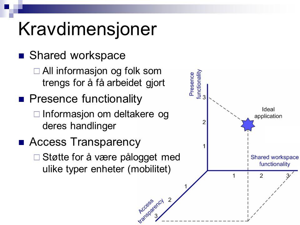 Kravdimensjoner Shared workspace  All informasjon og folk som trengs for å få arbeidet gjort Presence functionality  Informasjon om deltakere og der