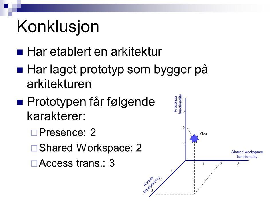 Konklusjon Har etablert en arkitektur Har laget prototyp som bygger på arkitekturen Prototypen får følgende karakterer:  Presence: 2  Shared Workspa