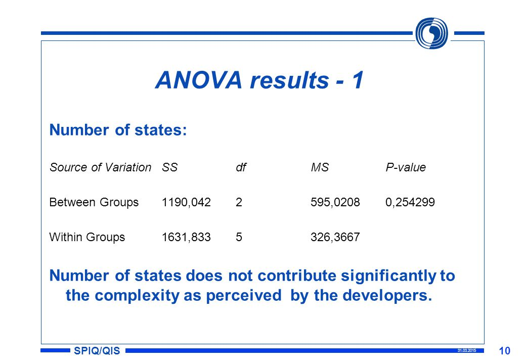 SPIQ/QIS 31.03.2015 10 ANOVA results - 1 Number of states: Source of VariationSSdfMSP-value Between Groups1190,0422595,02080,254299 Within Groups1631,8335326,3667 Number of states does not contribute significantly to the complexity as perceived by the developers.