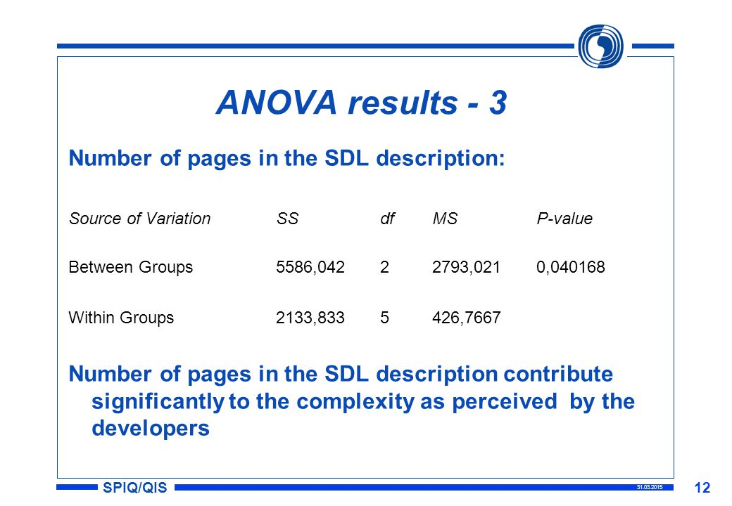 SPIQ/QIS 31.03.2015 12 ANOVA results - 3 Number of pages in the SDL description: Source of VariationSSdfMSP-value Between Groups5586,04222793,0210,040168 Within Groups2133,8335426,7667 Number of pages in the SDL description contribute significantly to the complexity as perceived by the developers